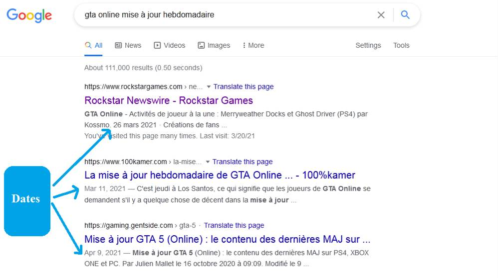 Google Trafic - Obtenir plus de clics Gardez vos dates à jour sur chaque article - Comment obtenir plus de trafic Google